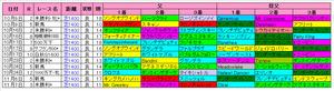 【京王杯2歳S】東京芝1400m上位血統