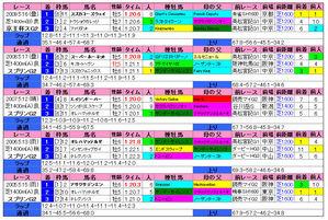 京王杯SC(過去成績)2010