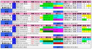 阪神牝馬S(過去成績)2010