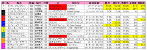 ラジオNIKKEI賞(枠順)2009