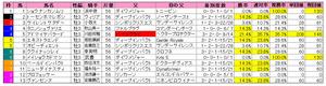 京都新聞杯(枠順)2012