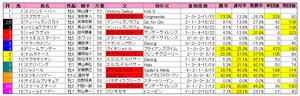 函館記念(枠順)2010