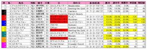 セントウルS(枠順)2009