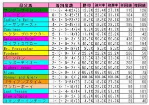 【ダービー】東京芝2400m母父実績