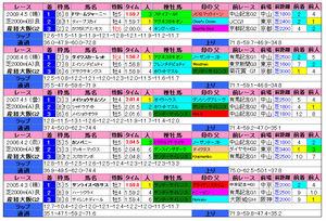 産経大阪杯(過去成績)2010
