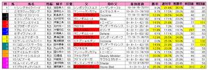 府中牝馬S(枠順)2010