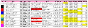 阪急杯(枠順)2013