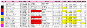 スプリンターズS(枠順)2011