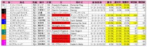 シリウスS(枠順)2012