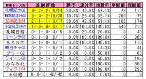 オールカマー(前走レース)