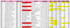 福島牝馬S(登録)2010