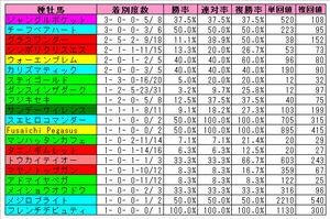 阪神芝2200m(過去2年)