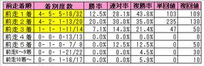 宝塚記念(前走着順)2009