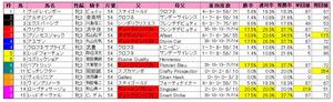 チューリップ賞(枠順)2013