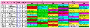【安田記念】東京芝1600m血統傾向