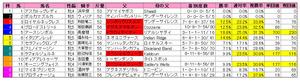マーメイドS(枠順)2011