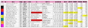 愛知杯(枠順)2011