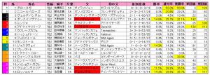 新潟2歳S(枠順)2011