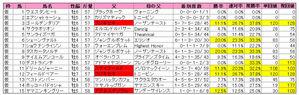 産経大阪杯(登録)2010