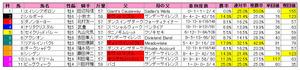 毎日王冠(枠順)2011
