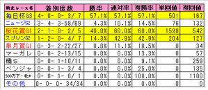 NHK前走レース