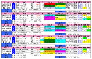 富士S(過去成績)2010