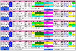 日経賞(過去成績)2010