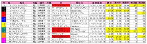 京王杯2歳S(枠順)2010