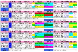 スプリングS(過去成績)2010