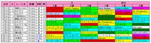 【レパードS】新潟ダート1800m血統傾向
