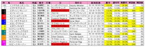 平安S(枠順)2011