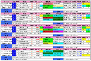 クイーンカップ(過去成績)2010