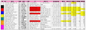 目黒記念(枠順)2009