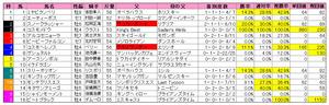 ダイヤモンドS(枠順)2011