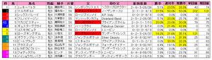 京都大賞典(枠順)2012