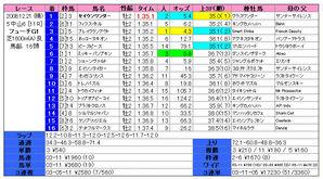 朝日杯FS(結果)