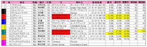 朝日杯FS(枠順)2012
