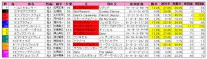 京成杯AH(枠順)2011