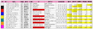 セントウルS(枠順)2010
