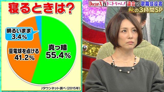 【エンタメ画像】【悲報】日本人の46%「電気はつけたまま寝る」