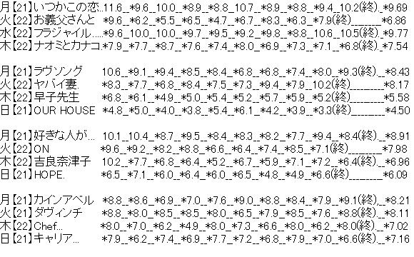 【エンタメ画像】《悲報》今年のフジテレビのドラマ視聴率平均10%超え一つも無し。。。。。。。。。。。。。
