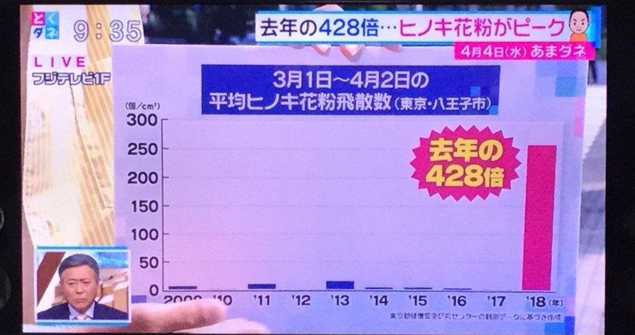 【エンタメ画像】【超悲報】今年の花粉、去年の428倍だった♪♪♪♪♪♪♪♪♪♪♪♪