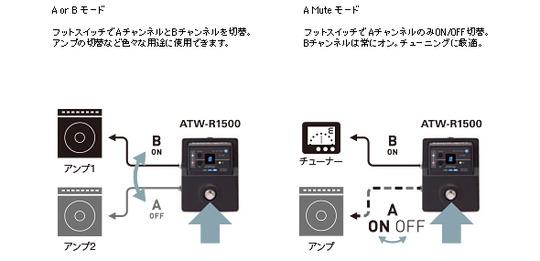 ATW-1