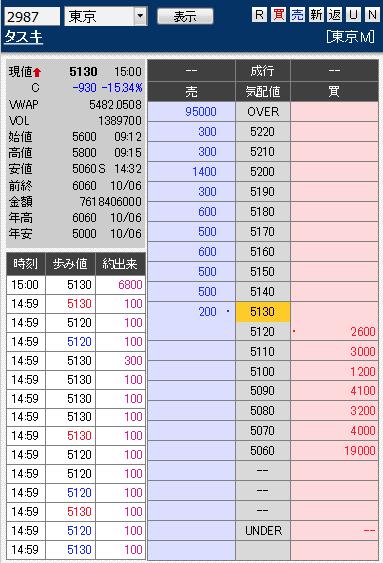板: 2987 タスキ2