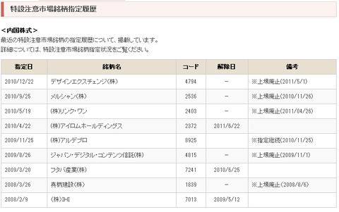 東証 - 特設注意市場銘柄指定履歴