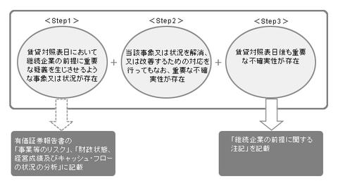継続企業|継続企業の前提に関する開示|新日本有限責任監査法人