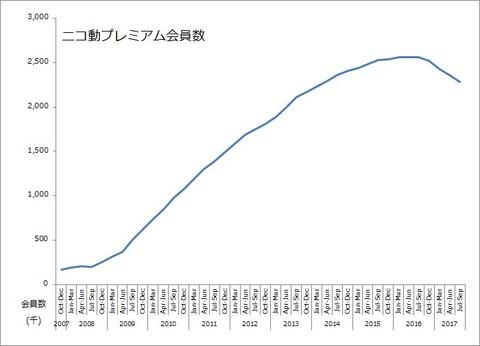 ニコニコ動画の有料会員、1年間で28万人も減少(10年後には誰もいなくなるペース)
