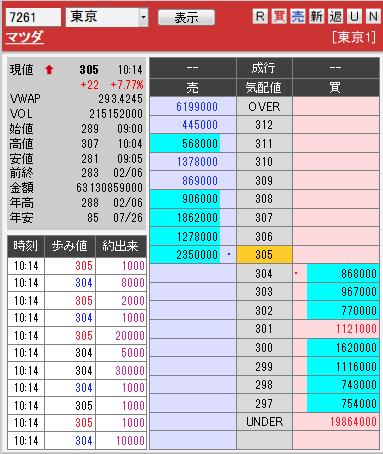 板: 7261 マツダ1