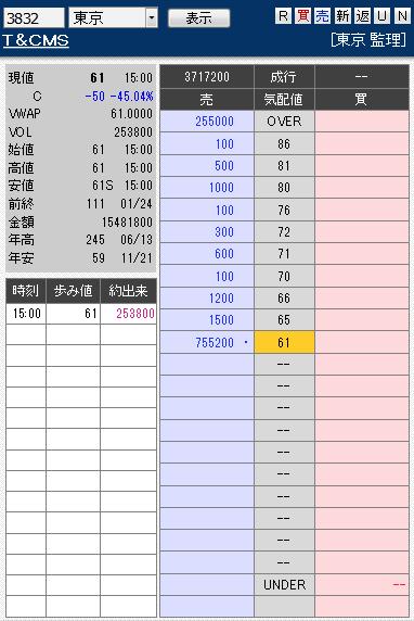 板: 3832 T&CMS