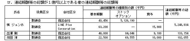 【経済】「LINEは日本製」って言い出したのは誰か? コニー、ムーン、ジェームズといったキャラクターを考案したのは韓国人★2 ©2ch.net YouTube動画>3本 ->画像>51枚